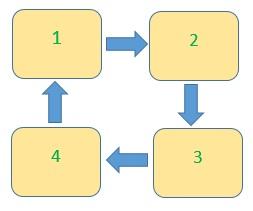 Das Prinzip der Fruchtfolge am Beispiel von vier Betten
